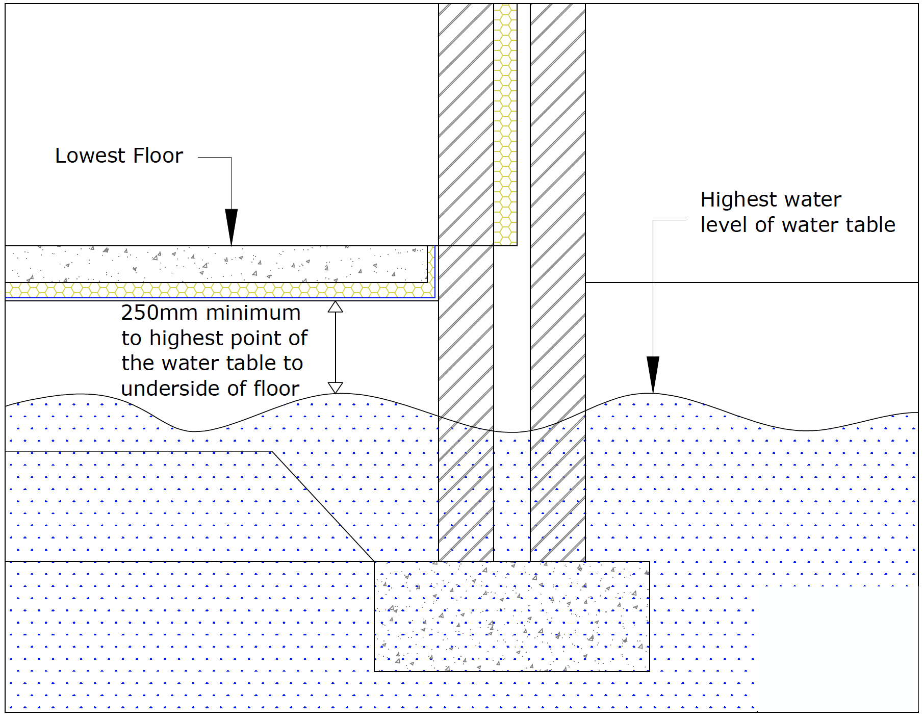 Diagram A11: Distance from water table to lower floor level
