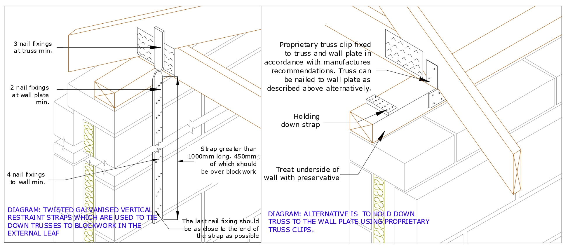 Diagram D3 TRUSS BEARING STRAPPING TO WALLS