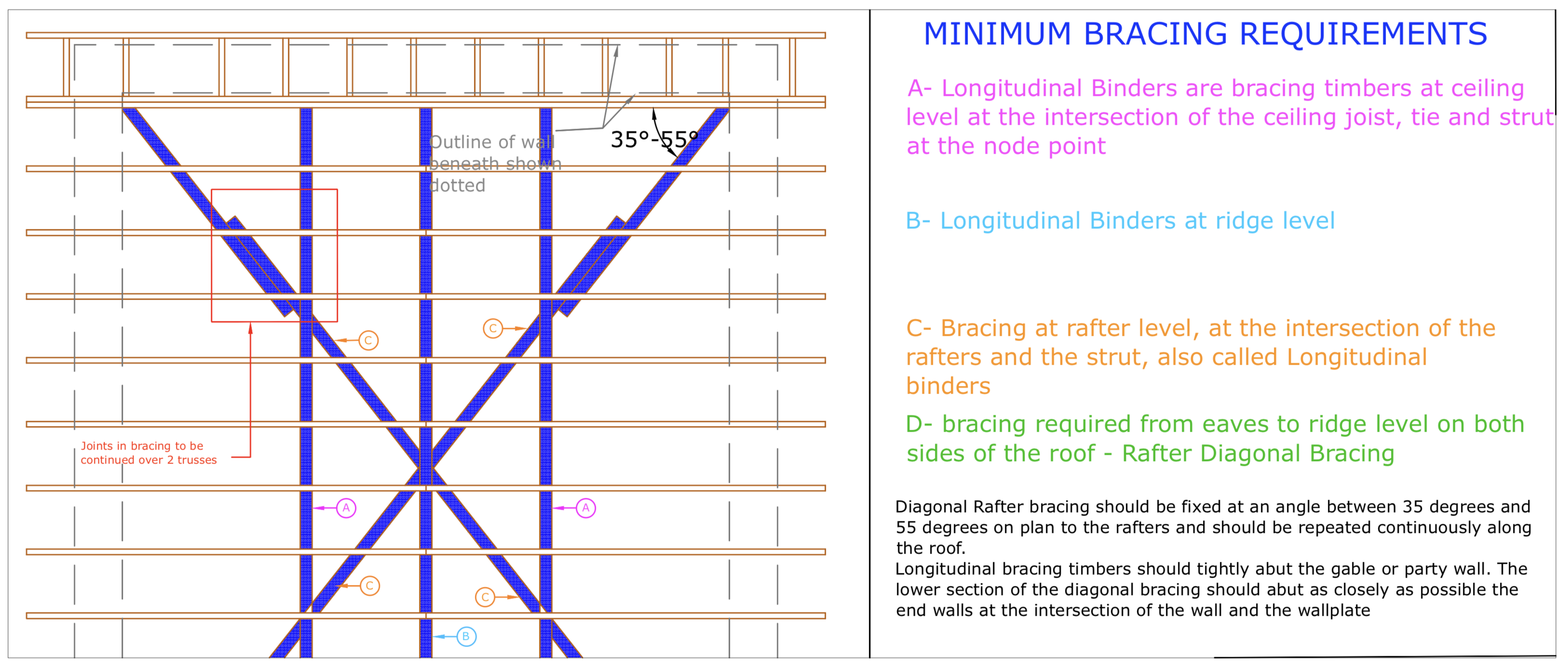 Diagram D6 - Typical detail for rafter diagonal bracing