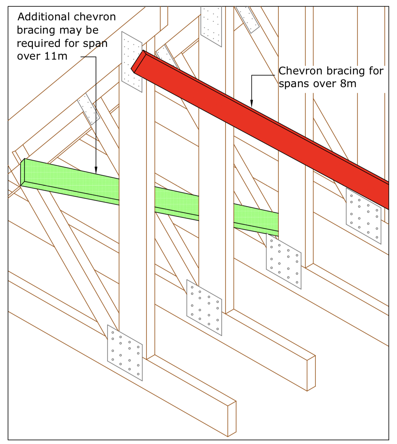 Diagram D10 - Chevron bracing for spans over 8m
