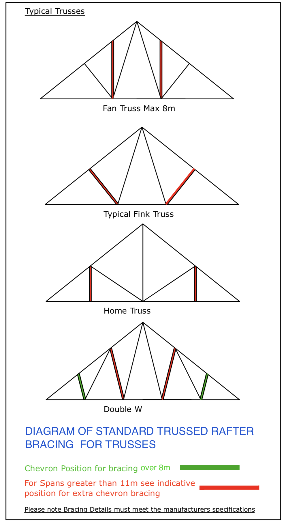 DIAGRAM D7 Bracing Typical Trusses and chevron support