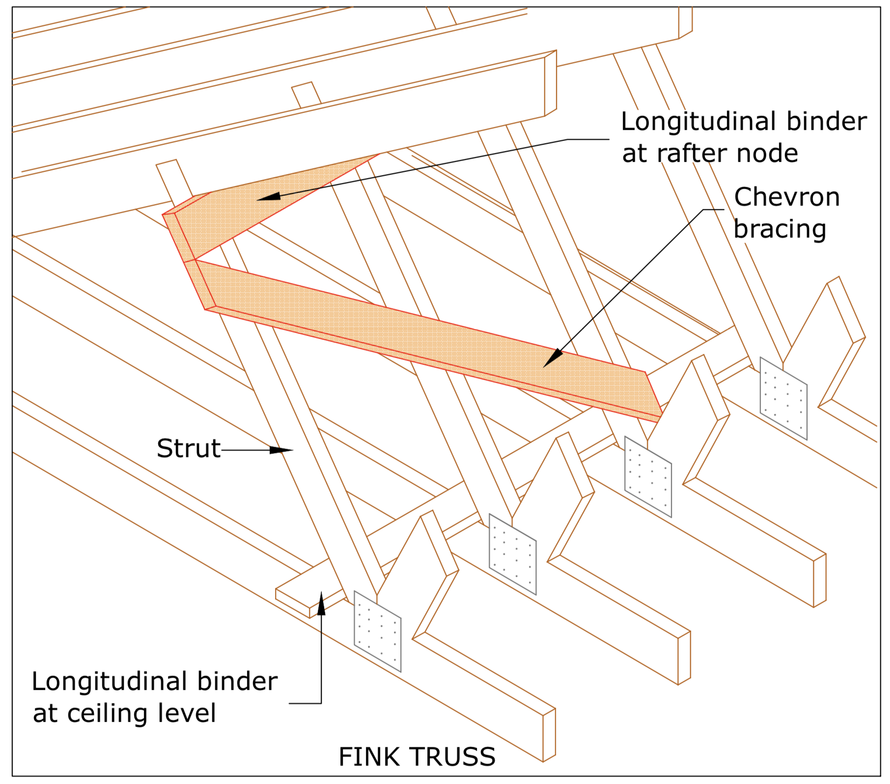 DIAGRAM D9 Chevron Bracing to Internal Strut