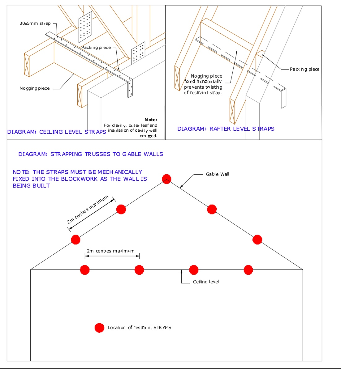 Diagram D4 - Strapping trusses to gable ends at ceiling and rafter level