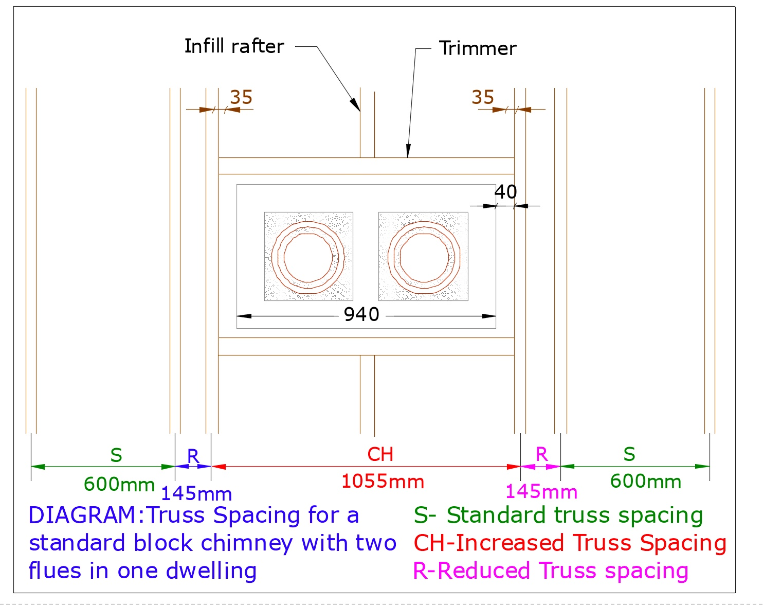 DIAGRAM D17(a) Chimney two flues
