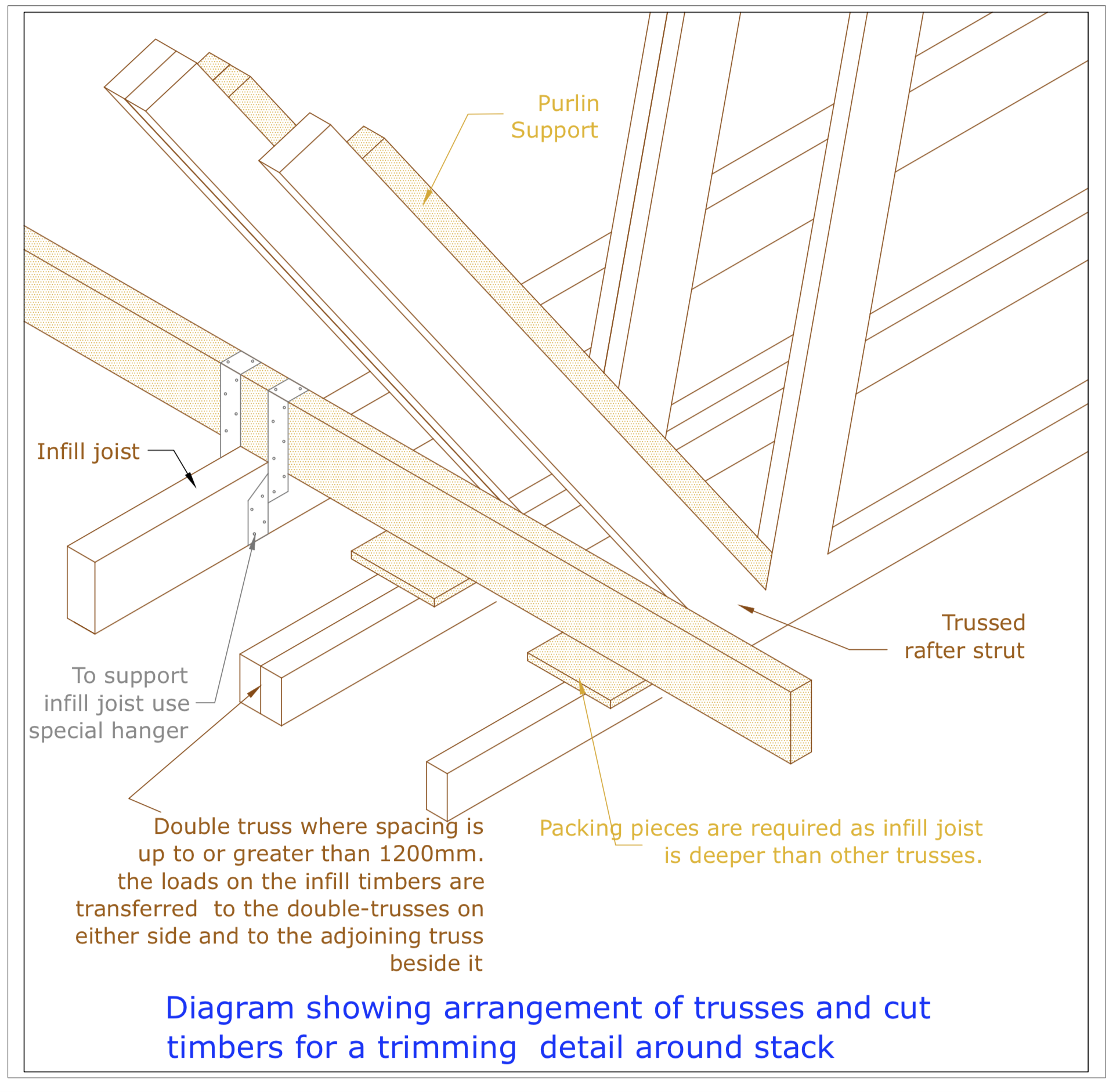 DIAGRAM D19 truss and Cut Timbers