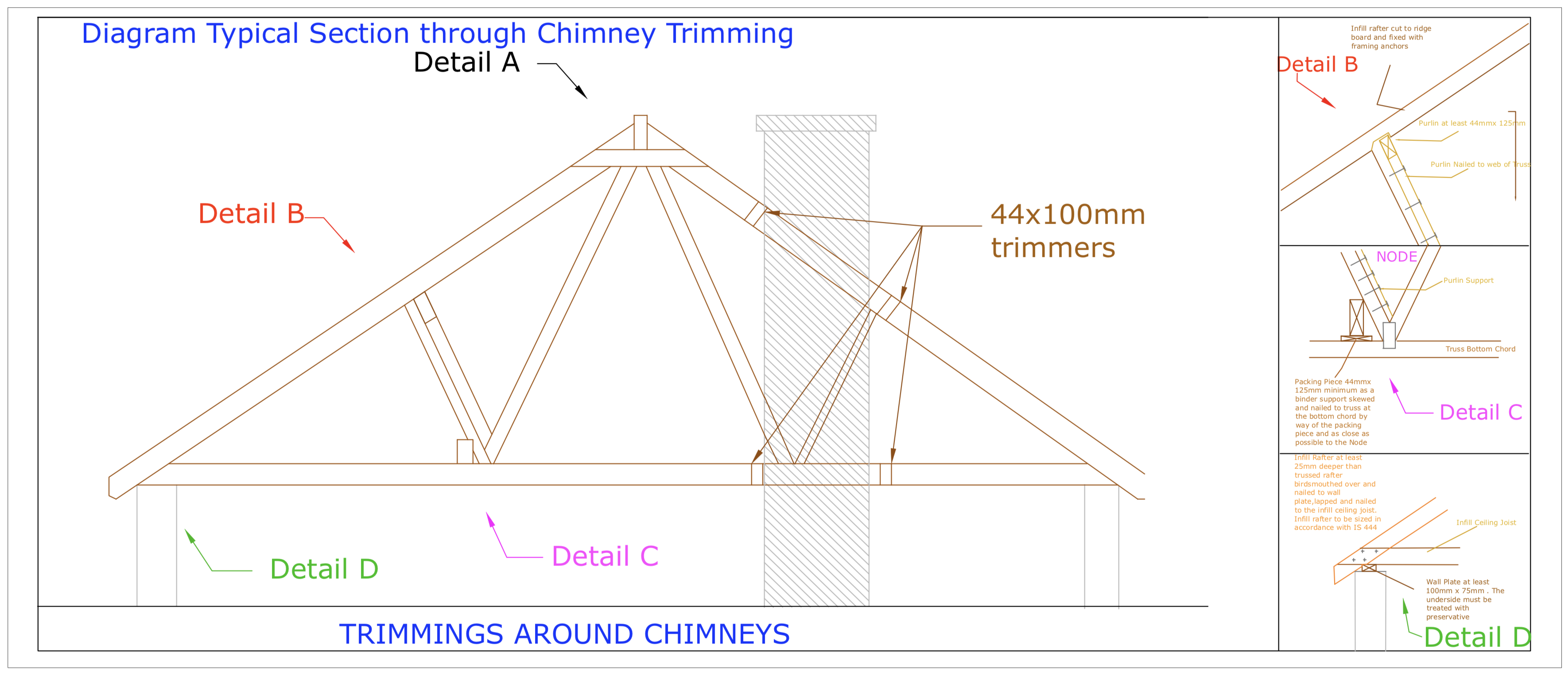 DIAGRAM D21 Section Details B C and D of Chimney trimming