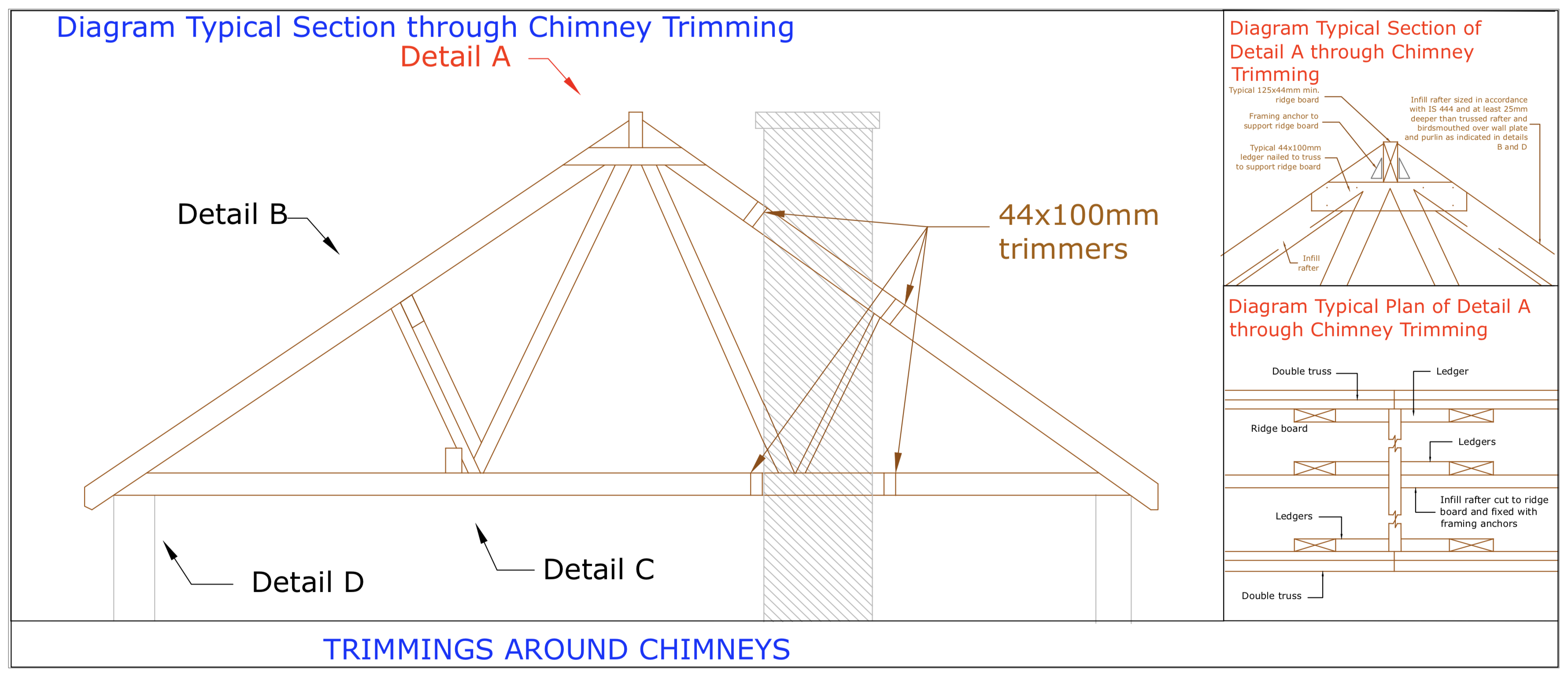 DIAGRAM D20 Section Detail A of Chimney trimming