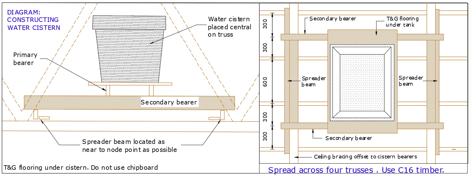 DIAGRAM D22 Water Cistern
