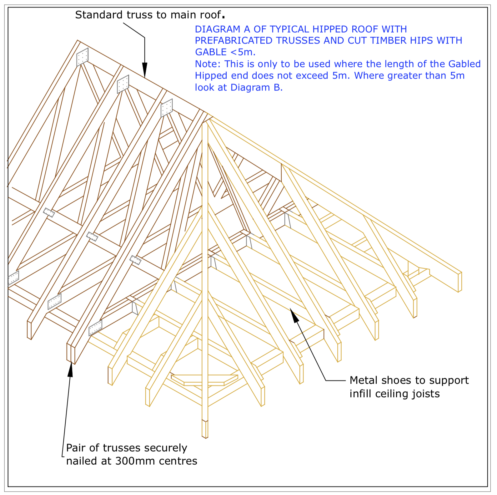DIAGRAM D27  Hipped End on Gable less than 5m in length