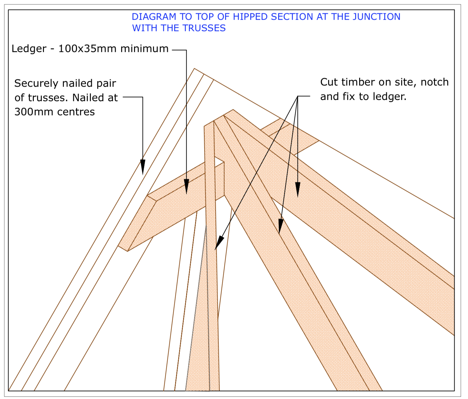 DIAGRAM D28 Hipped end with trusses