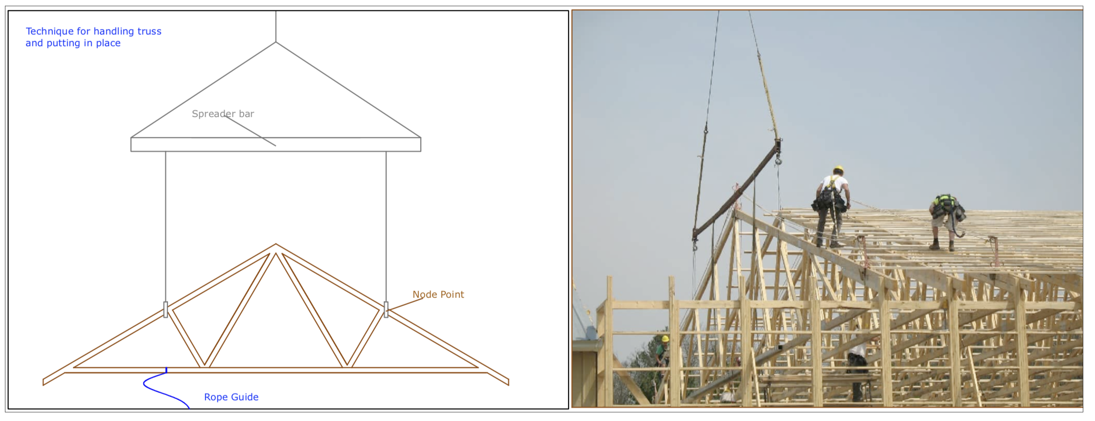 Diagram D32 - Handling trusses into place