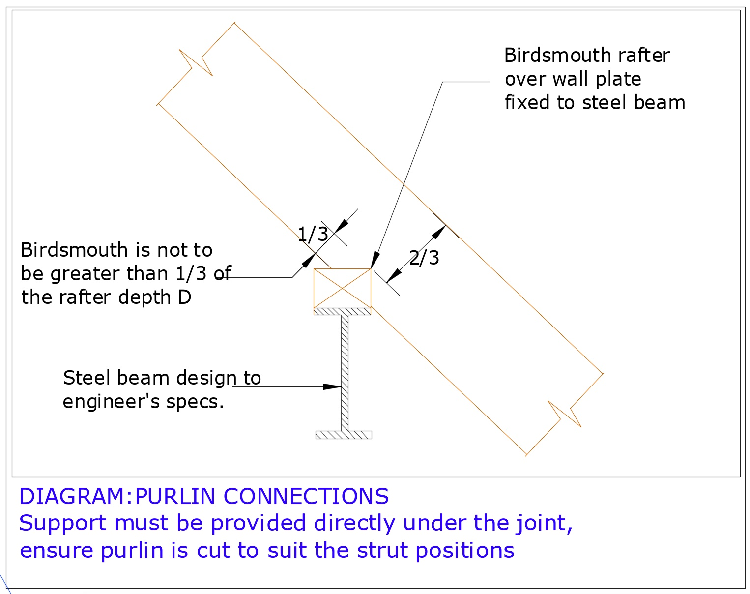 Diagram D44 - Detail A - Rafters to purlin connection birdsmouth detail