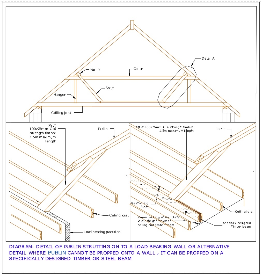 Diagram D46 - Propping purlins