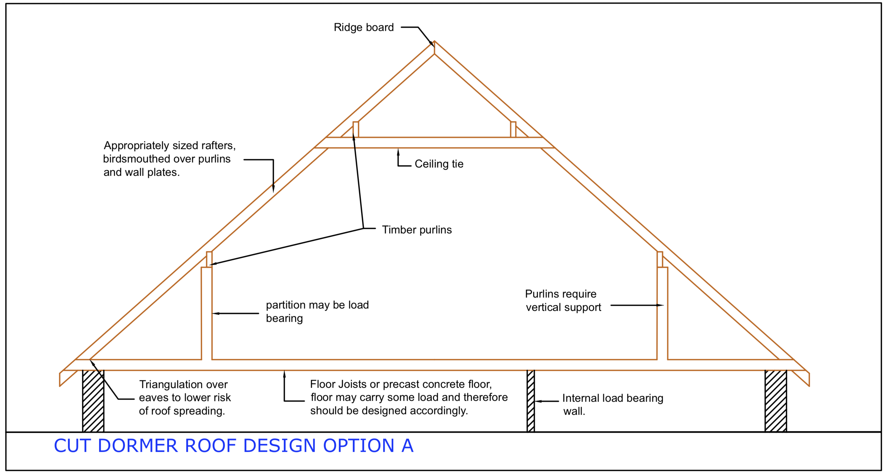 Diagram D48 - Dormer roof - Option A