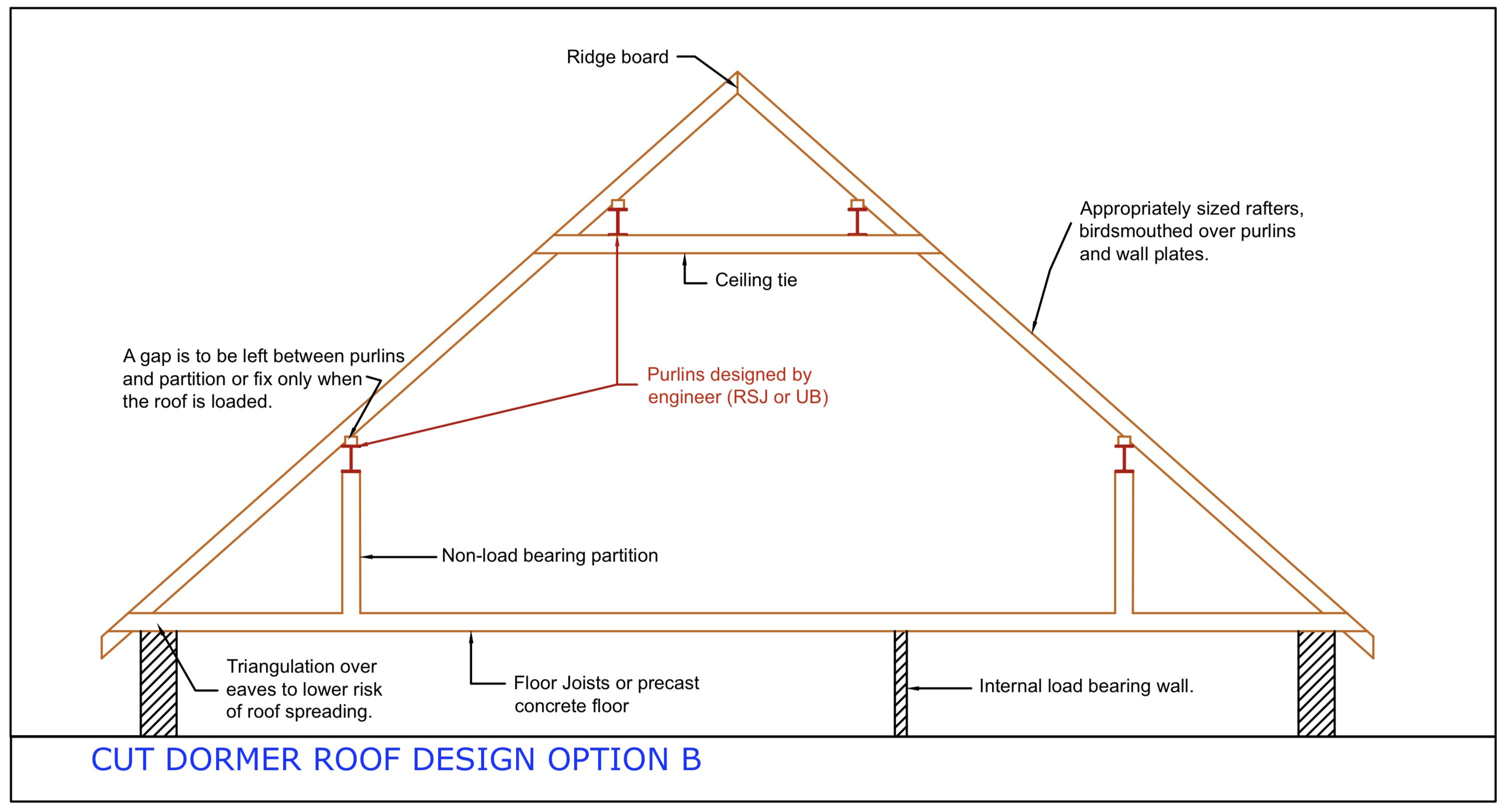 Diagram D49 - Dormer roof - Option B