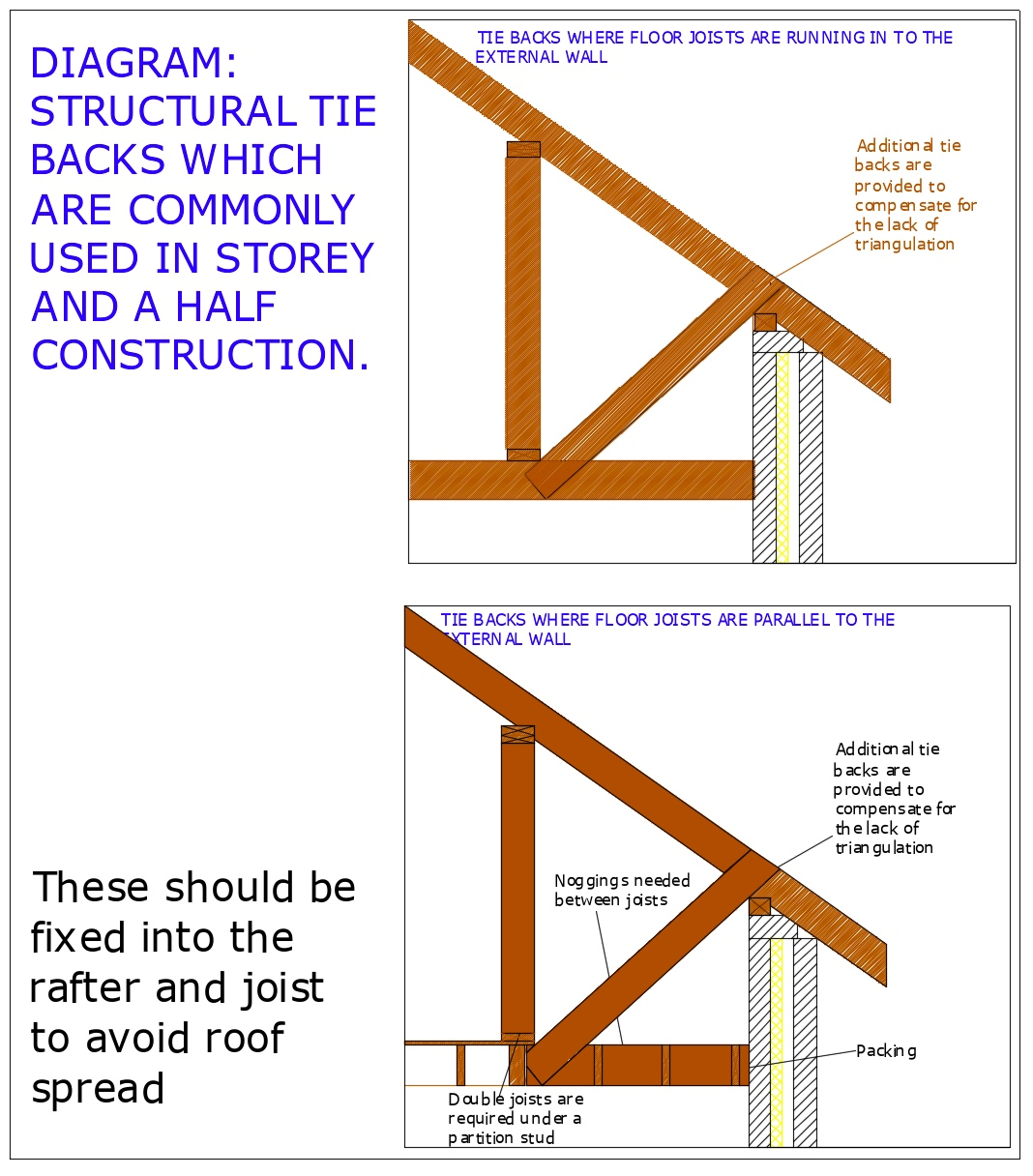 Diagram D51 - Additional tie back storey and a half