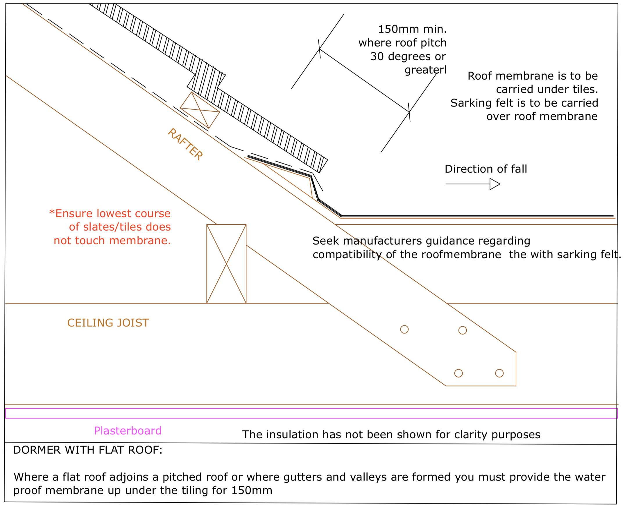 Diagram D53 - Junction of flat roof and pitched roof