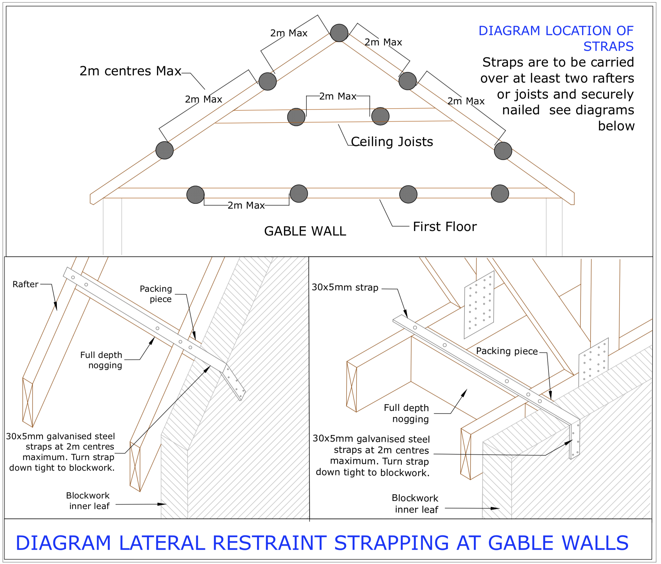 Diagram D54 - Lateral restraint strap locations