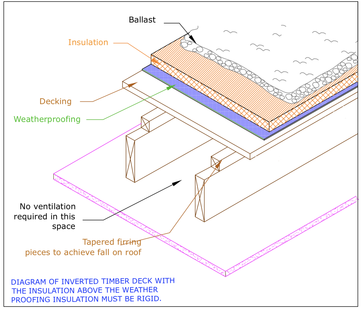 Diagram D74 - Typical inverted timber deck roof detail