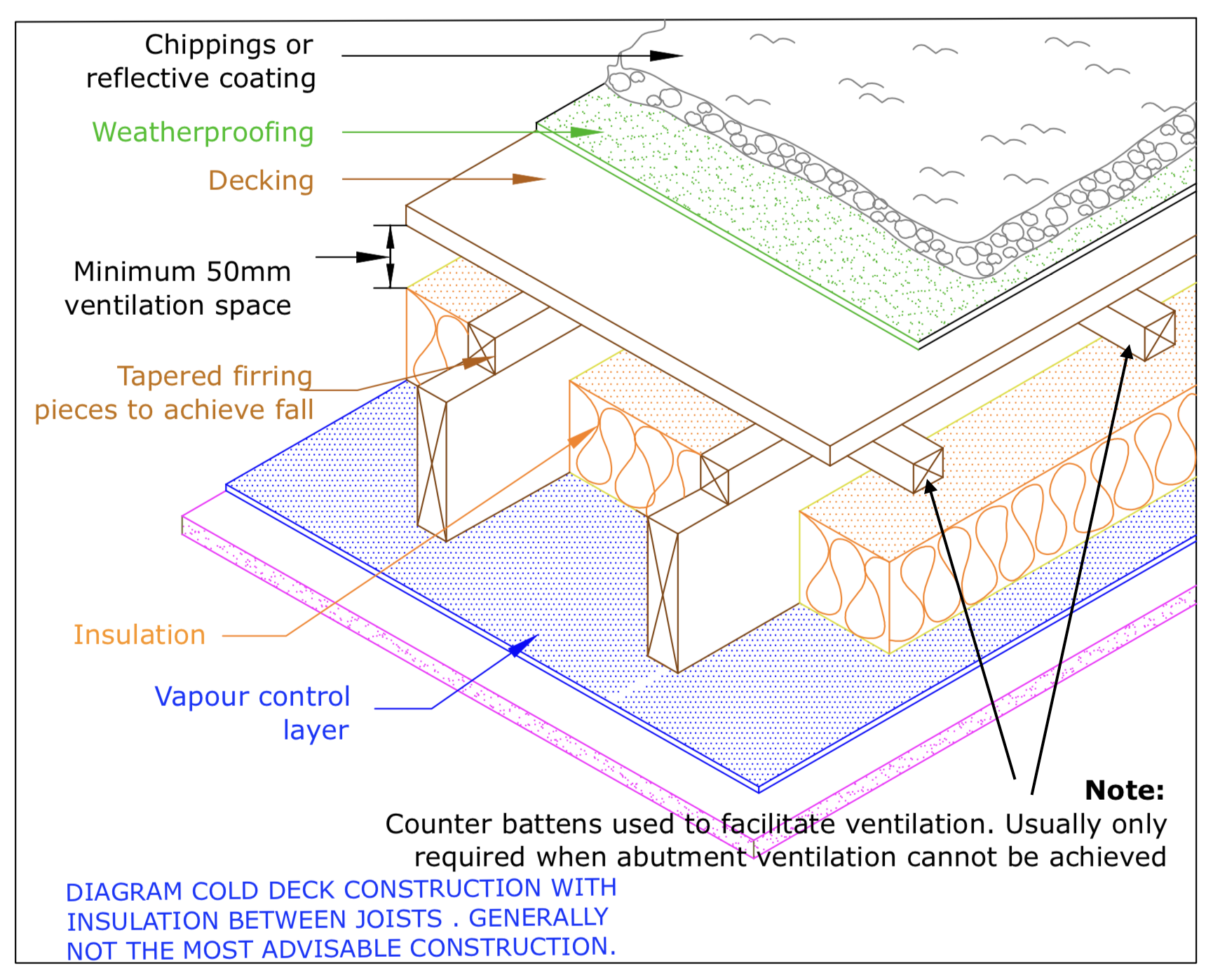 Diagram D76 - Typical cold deck roof construction