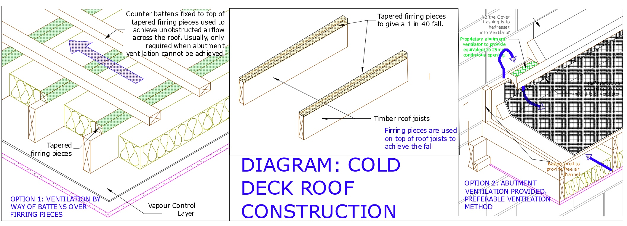 Diagram D77 - Typical cold deck roof construction with adequate ventilation
