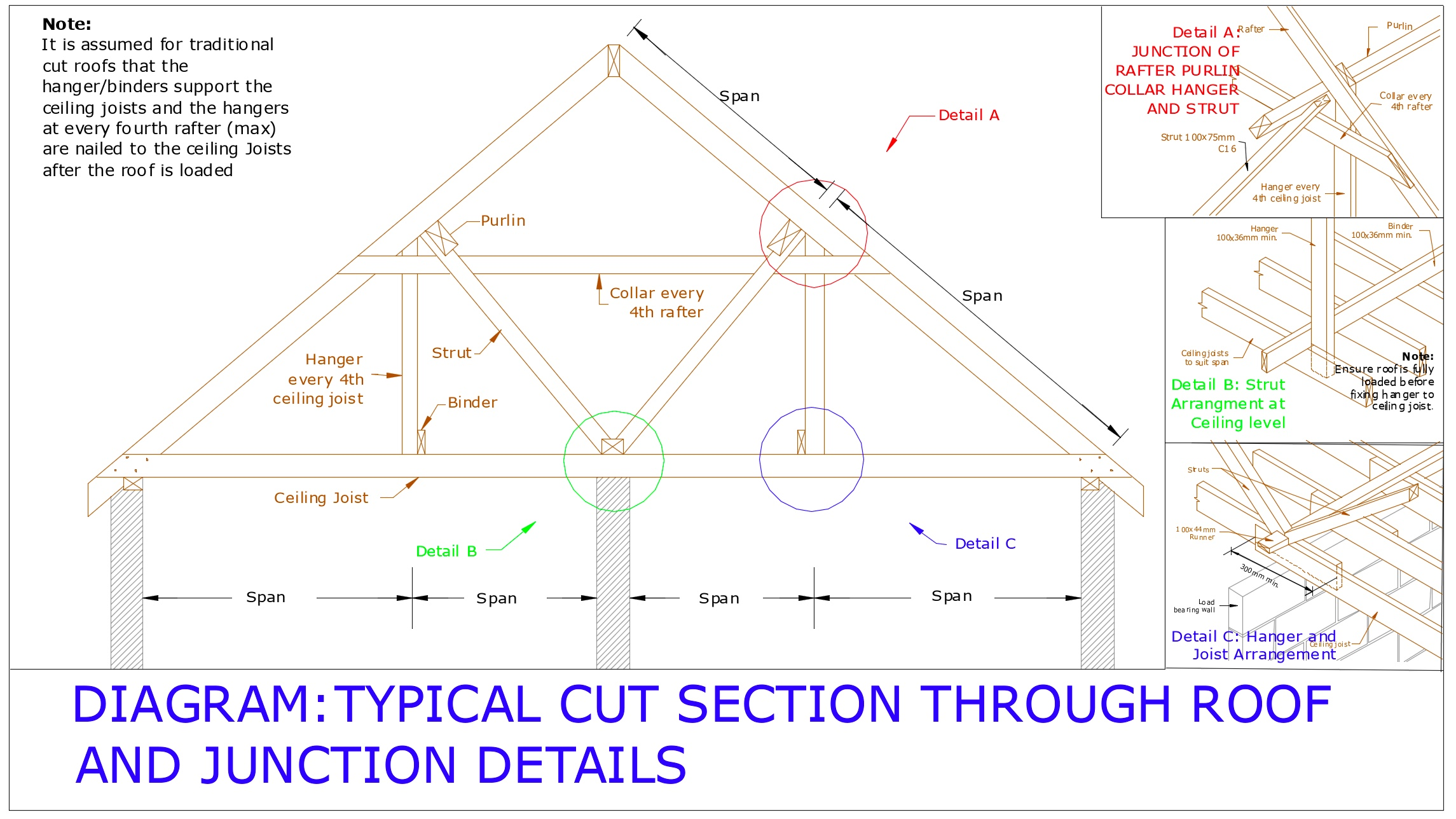 Diagram D78 - Typical cut roof and junction details