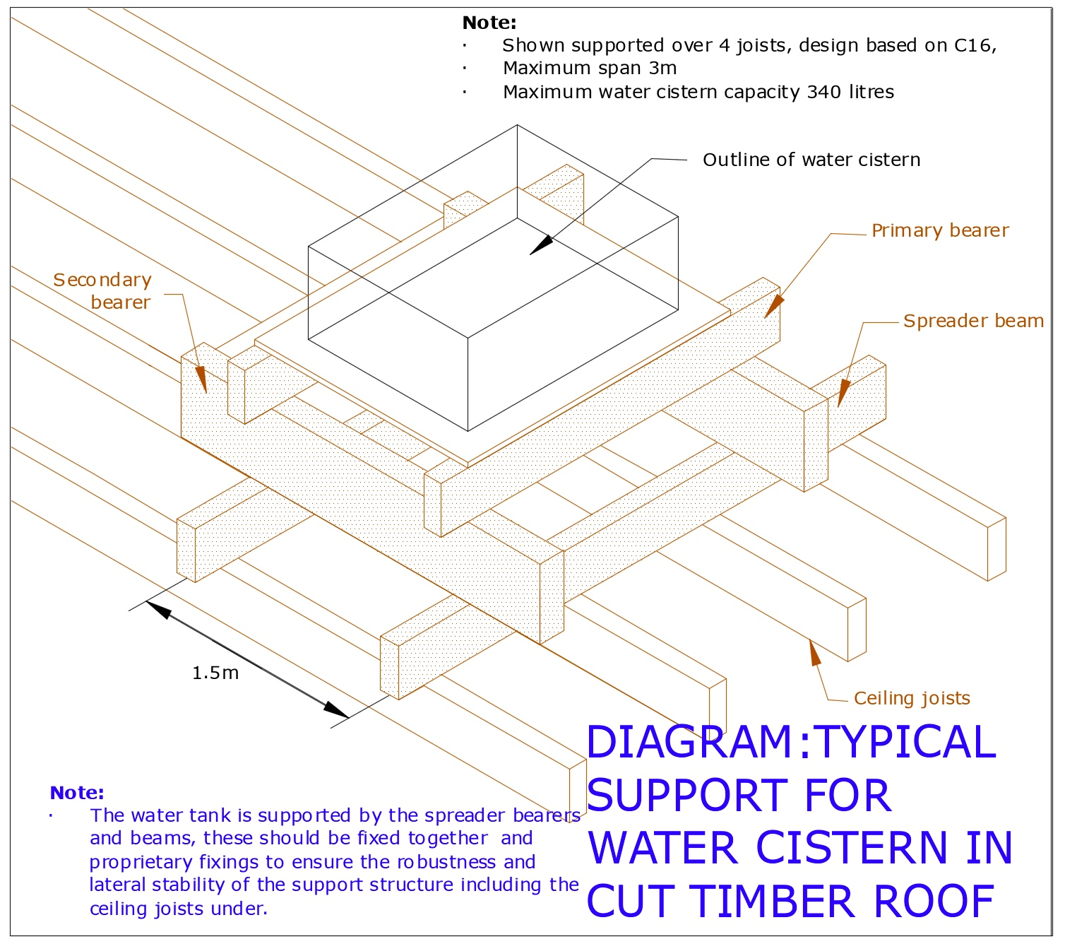 Diagram D79 - Water cistern support