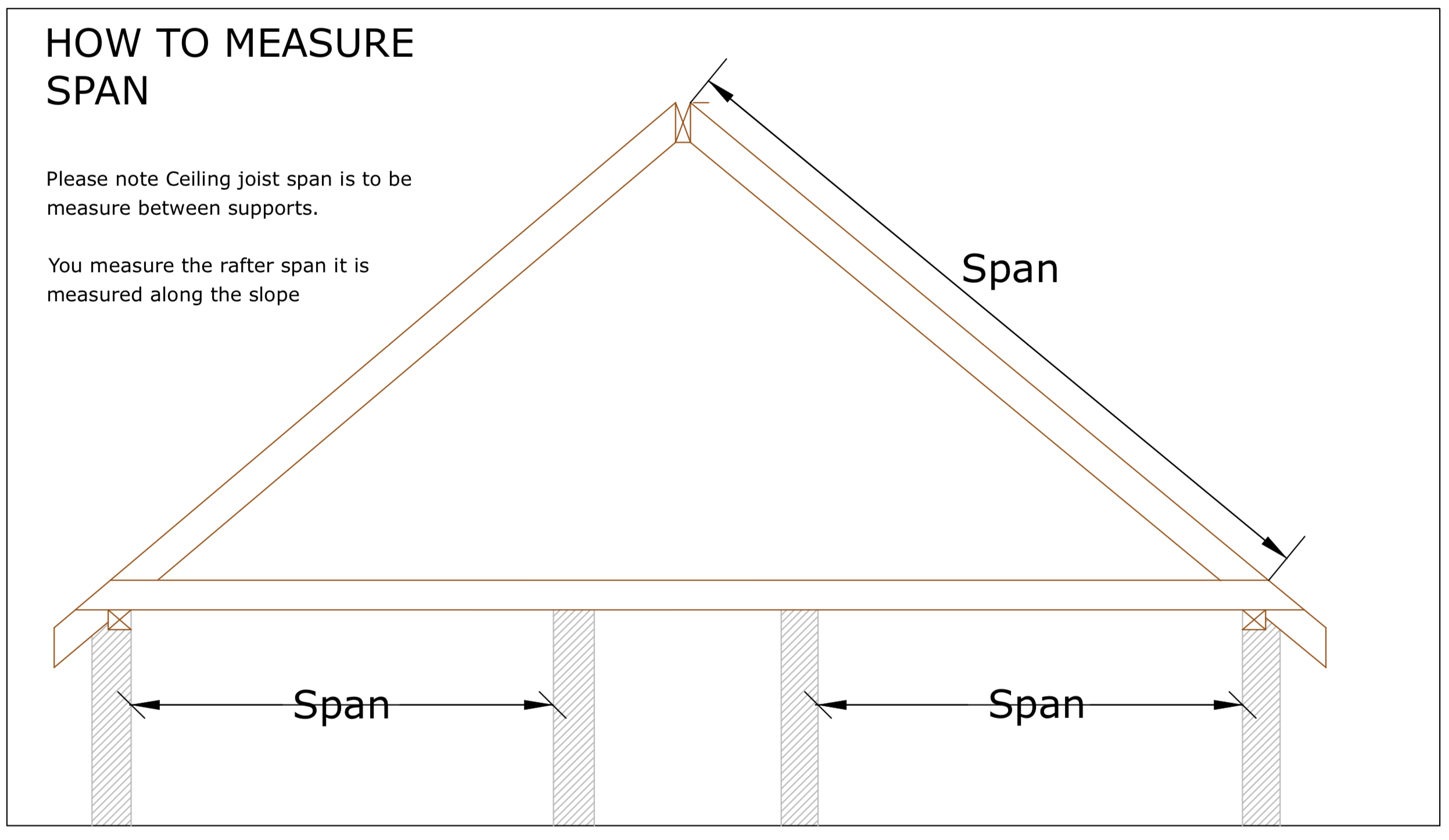 Diagram D80 - How to measure roof and truss spans