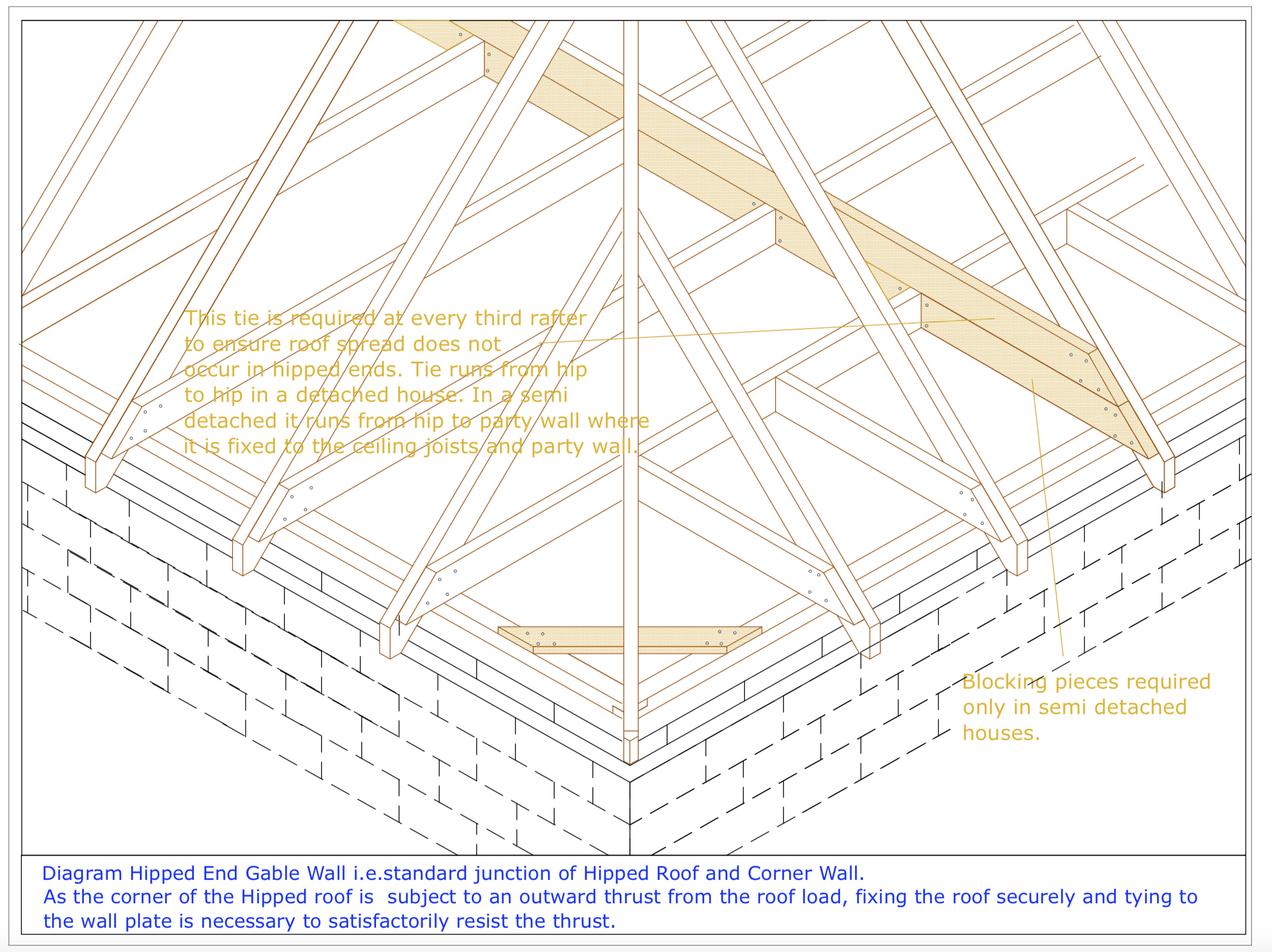 Diagram D37 - Hipped end corner gable wall