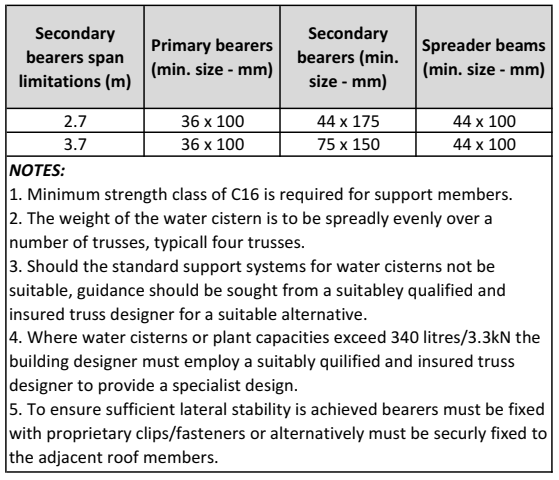 Table D2 - Minimum size of support members for water cisterns